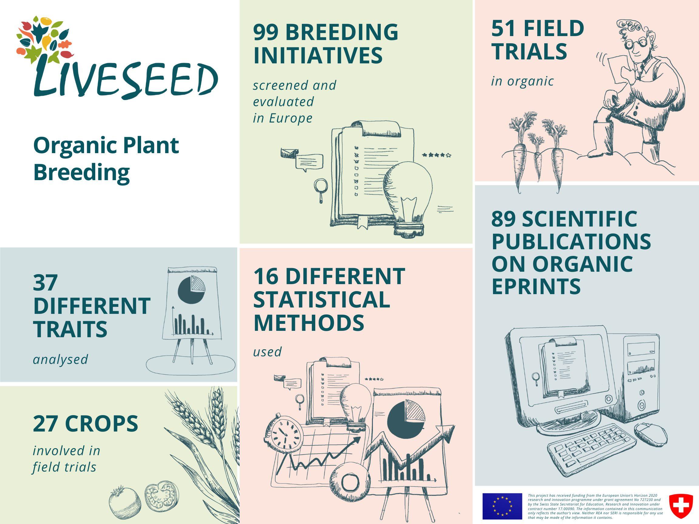 Organic plant breeding
